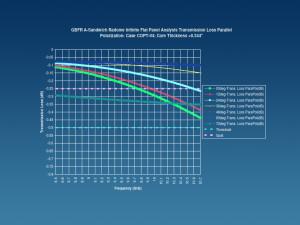 Infinite RF Flat Panel Analysis